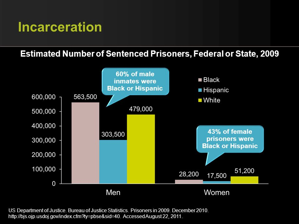 Incarceration Estimated Number of Sentenced Prisoners, Federal or State, 2009. 60% of male inmates were Black or Hispanic.