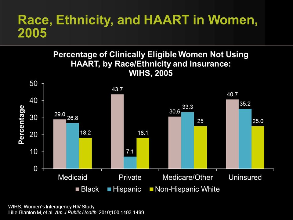 Race, Ethnicity, and HAART in Women, 2005
