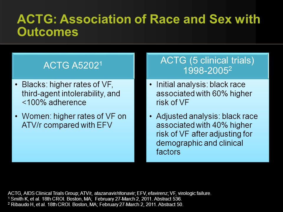 ACTG: Association of Race and Sex with Outcomes