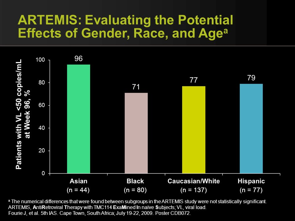 ARTEMIS: Evaluating the Potential Effects of Gender, Race, and Agea
