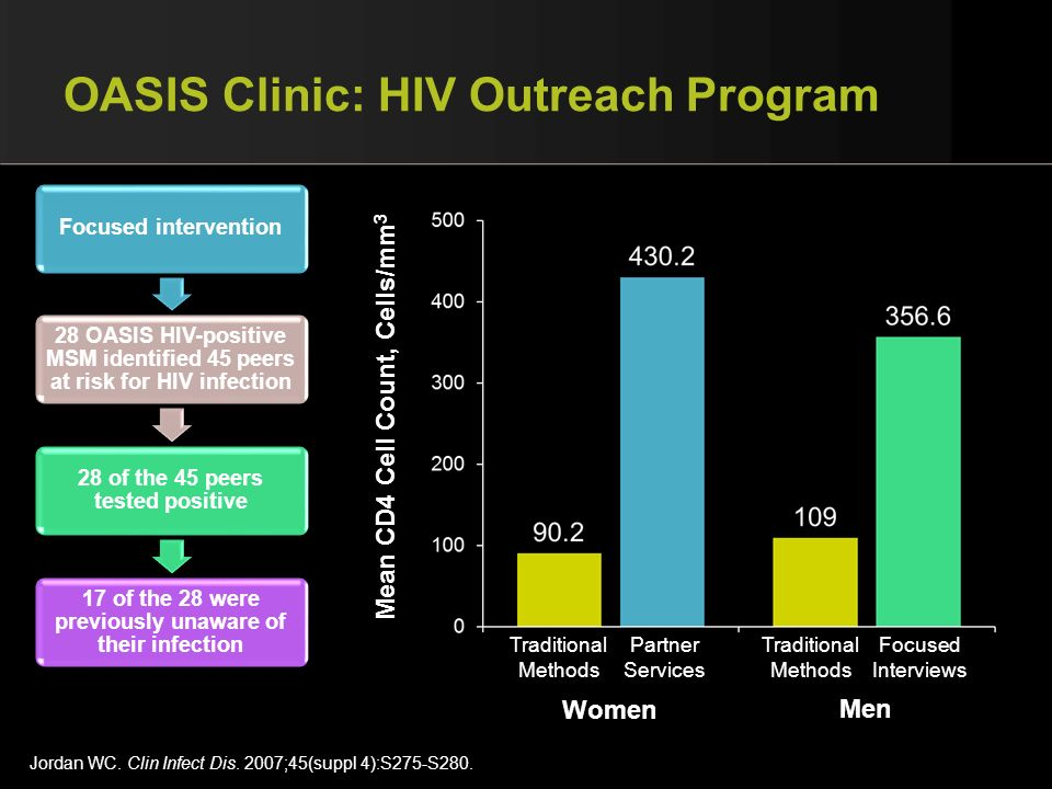 OASIS Clinic: HIV Outreach Program