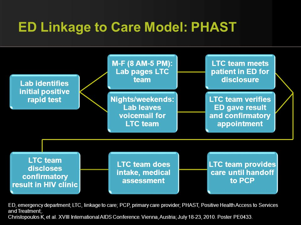 ED Linkage to Care Model: PHAST