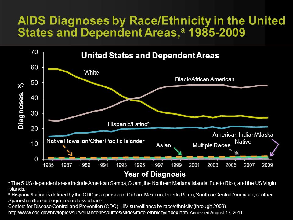 AIDS Diagnoses by Race/Ethnicity in the United States and Dependent Areas,a 1985-2009