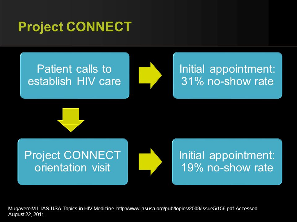 Project CONNECT Patient calls to establish HIV care