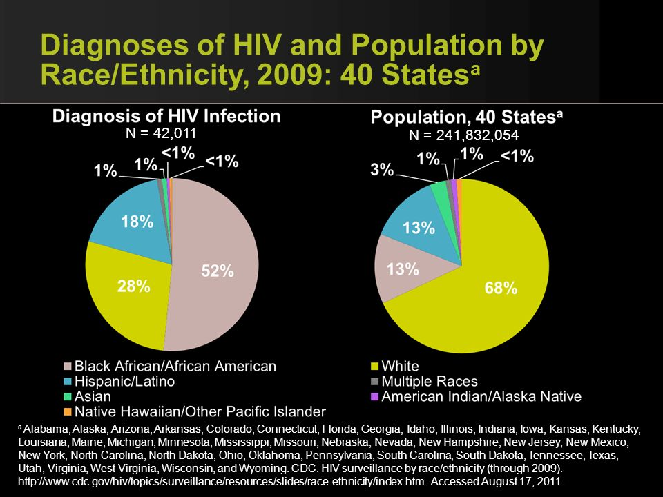 Diagnoses of HIV and Population by Race/Ethnicity, 2009: 40 Statesa