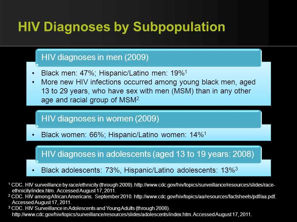 HIV Diagnoses by Subpopulation