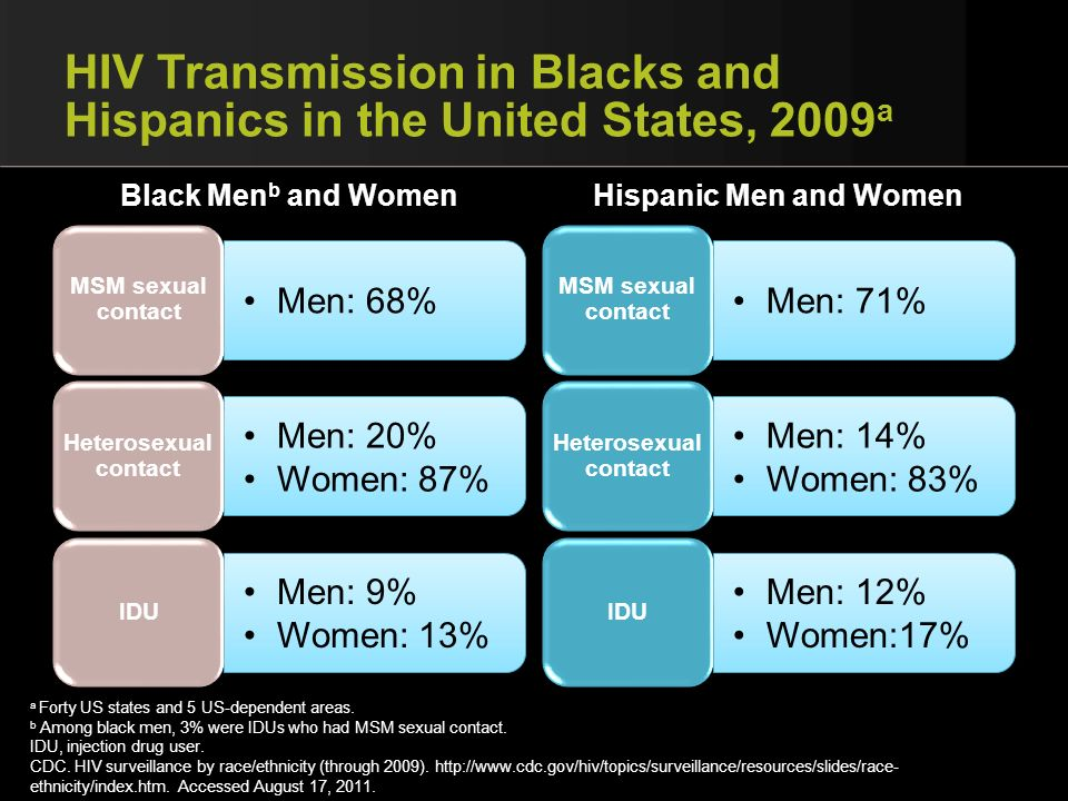 HIV Transmission in Blacks and Hispanics in the United States, 2009a