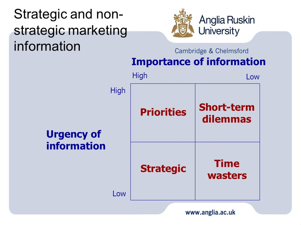 Strategic and non-strategic marketing information