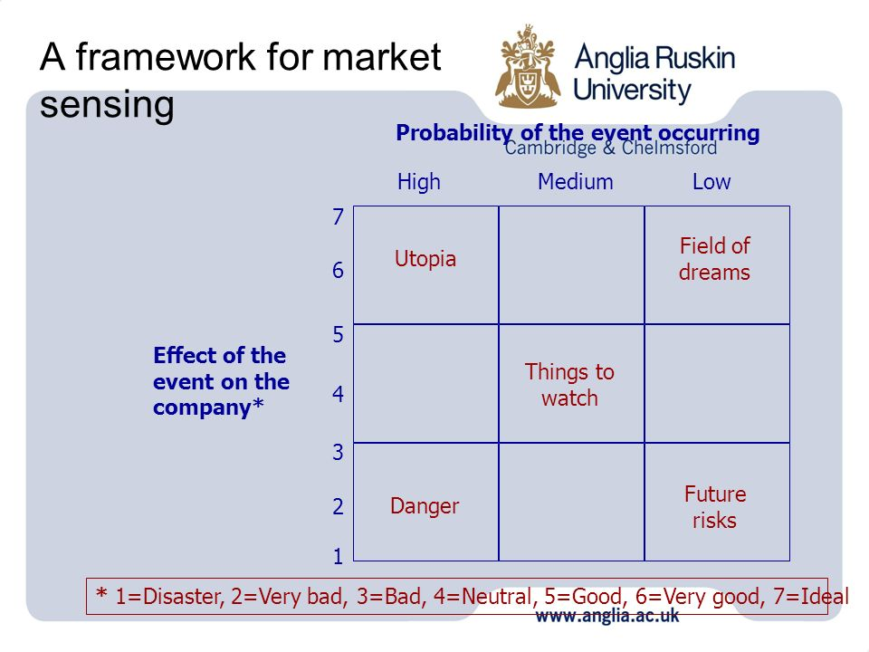 A framework for market sensing