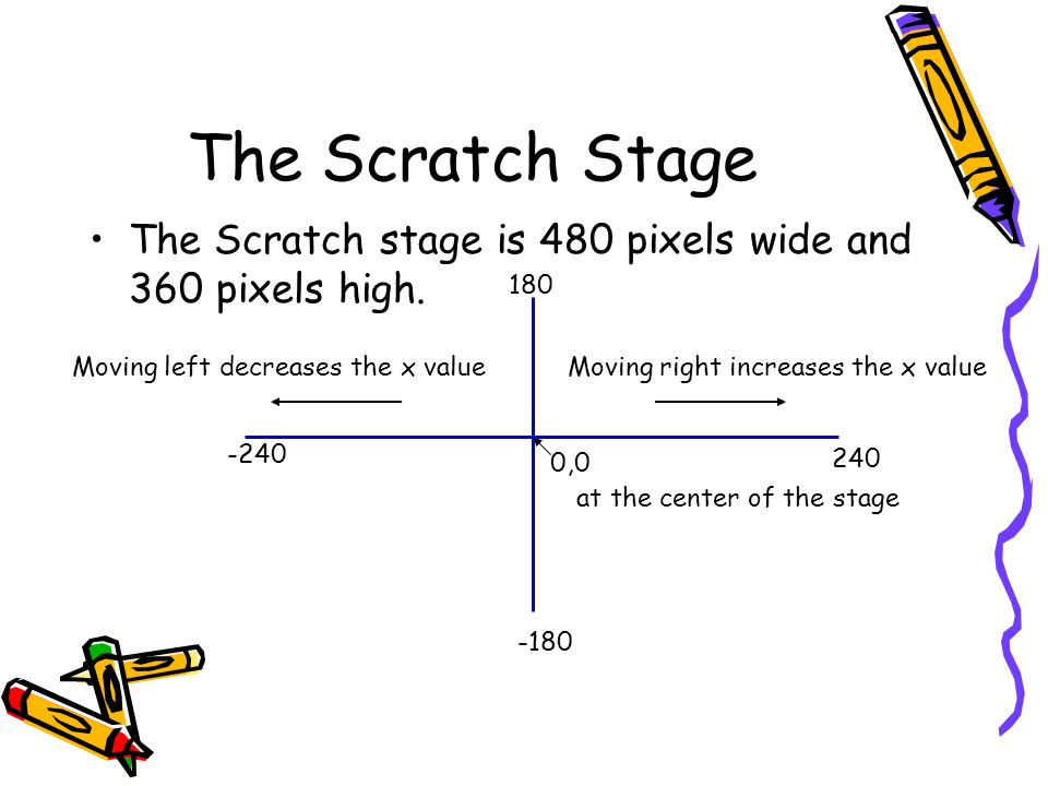 The Scratch Stage The Scratch stage is 480 pixels wide and 360 pixels high. 180. Moving left decreases the x value.