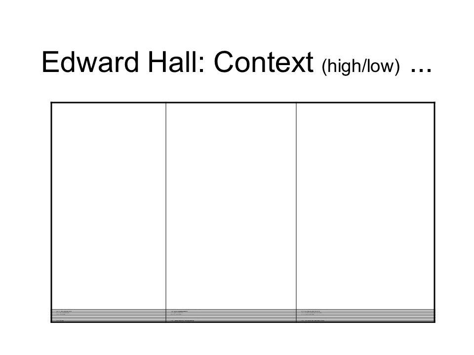 Edward Hall: Context (high/low) ...