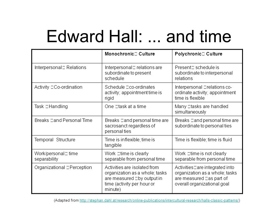 Edward Hall: ... and time Monochronic Culture Polychronic Culture