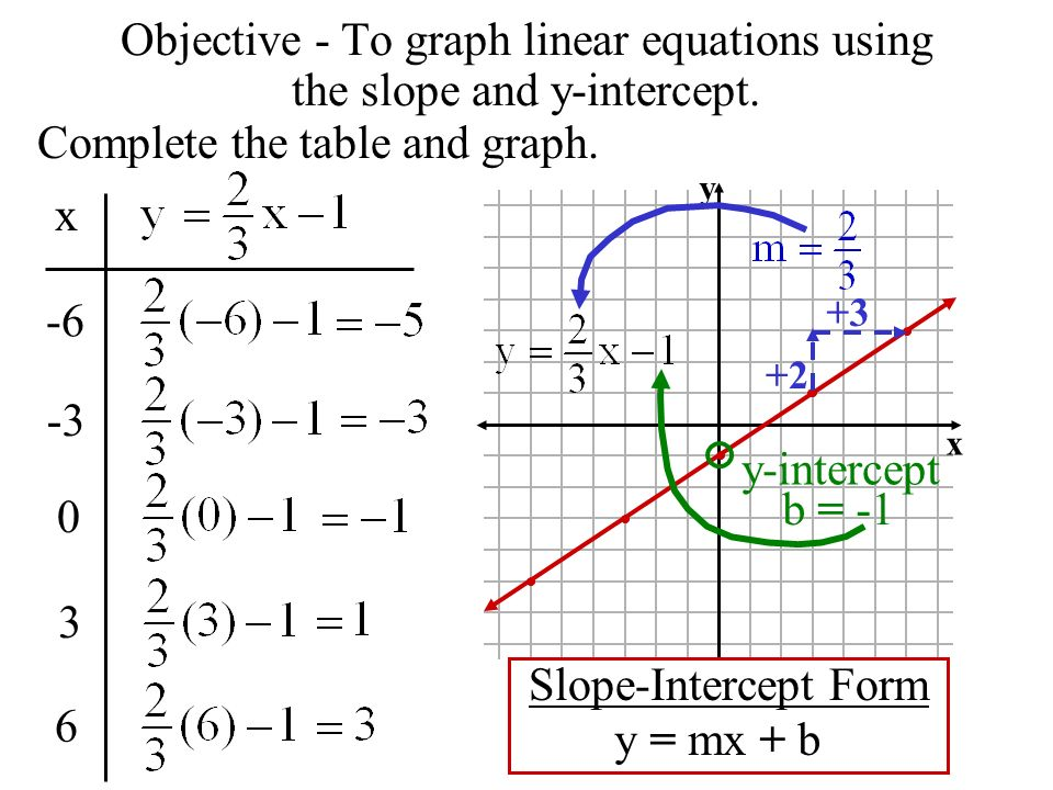 Objective - To graph linear equations using the slope and y-intercept.
