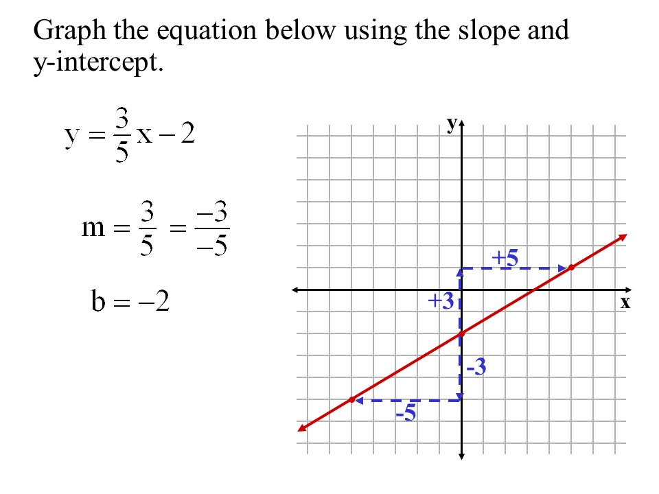 Graph the equation below using the slope and y-intercept.