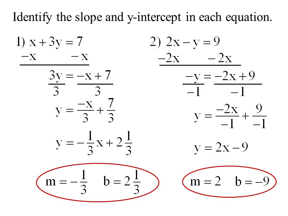 Identify the slope and y-intercept in each equation.