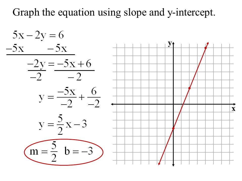 Graph the equation using slope and y-intercept.