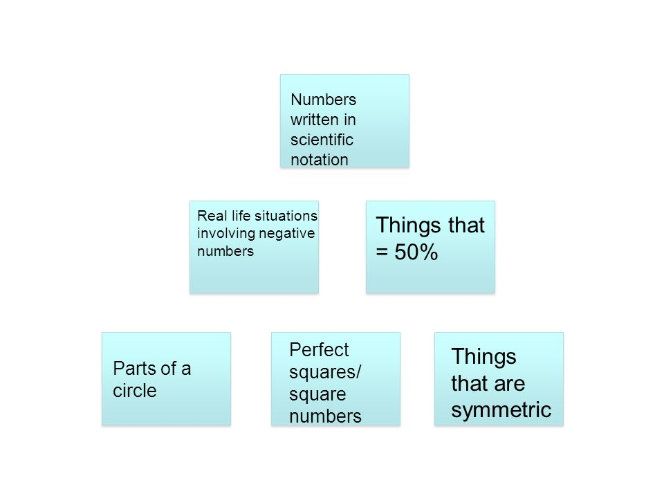 Things that are symmetric
