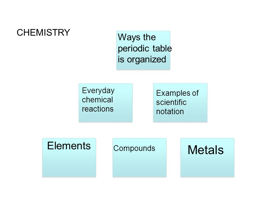 Metals Elements CHEMISTRY Ways the periodic table is organized