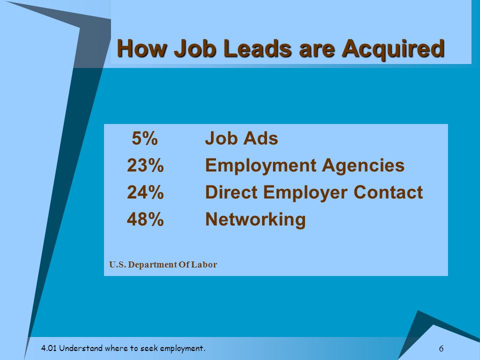 How Job Leads are Acquired
