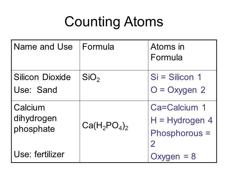 Counting Atoms Name and Use Formula Atoms in Formula Silicon Dioxide