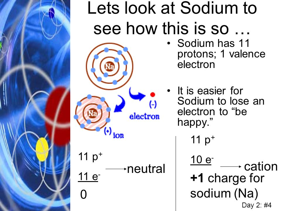 Lets look at Sodium to see how this is so …