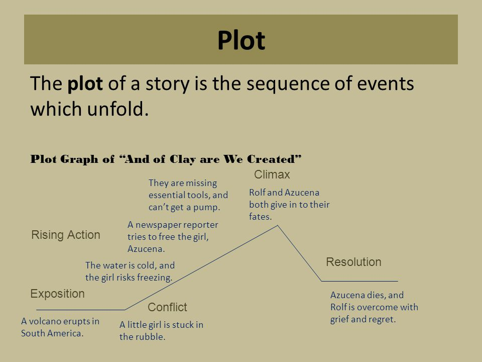 Plot The plot of a story is the sequence of events which unfold.