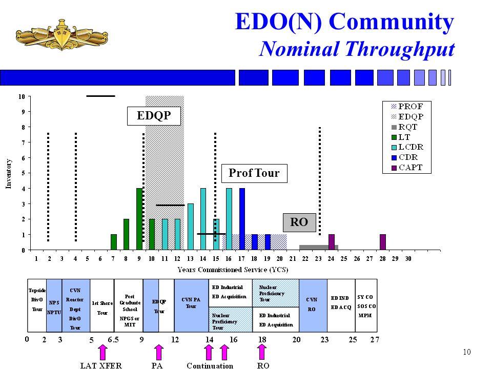 EDO(N) Community Nominal Throughput