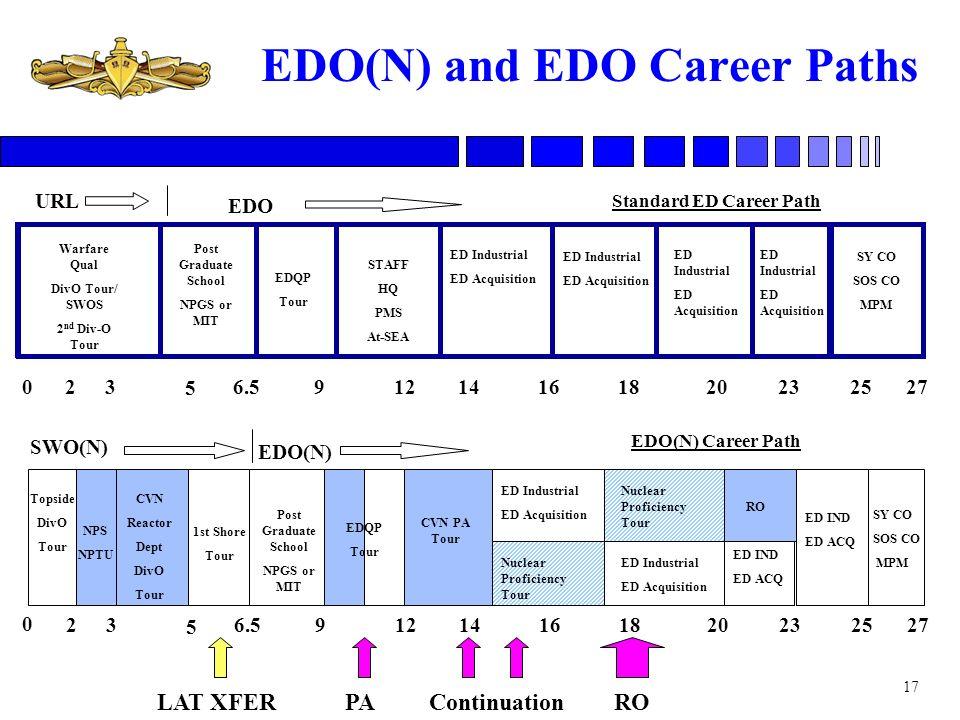 EDO(N) and EDO Career Paths