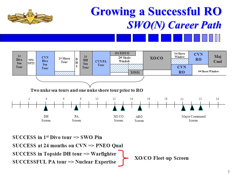 Growing a Successful RO SWO(N) Career Path