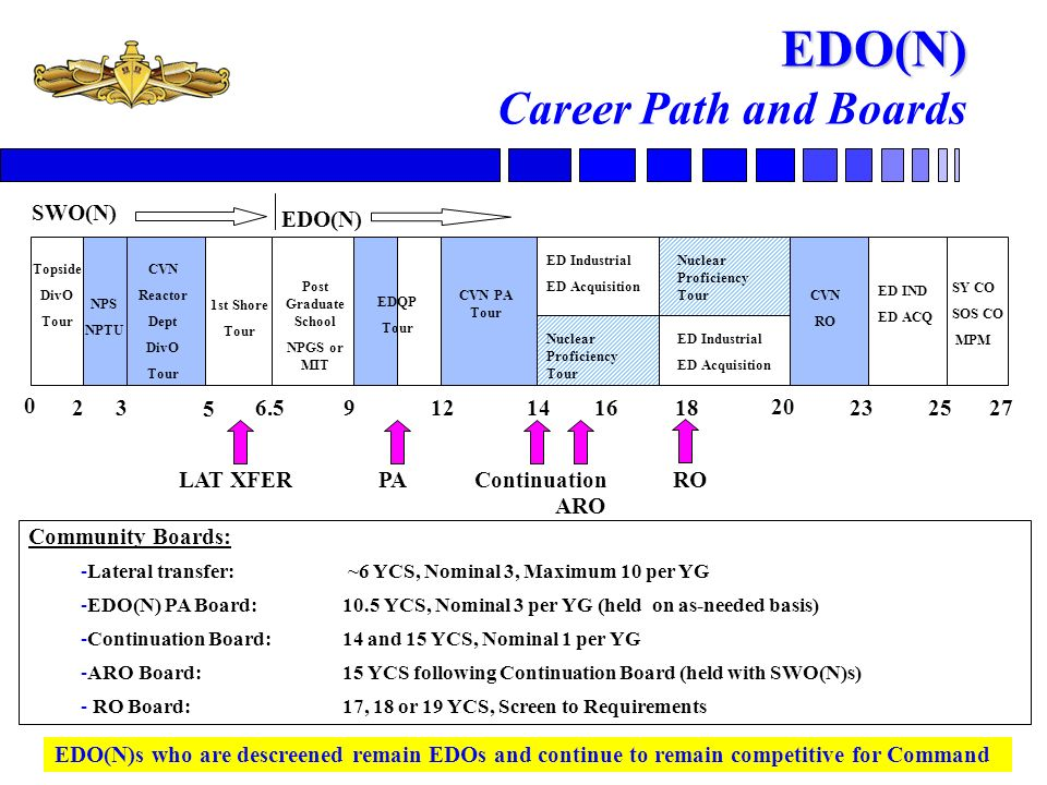 EDO(N) Career Path and Boards