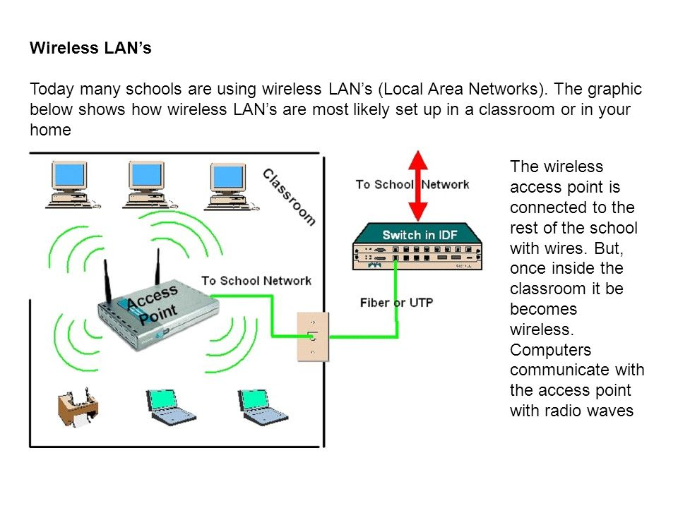 Wireless LAN's