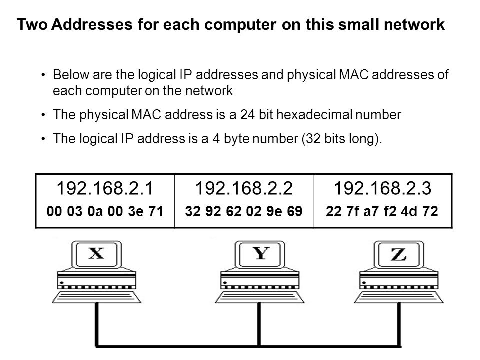 Two Addresses for each computer on this small network