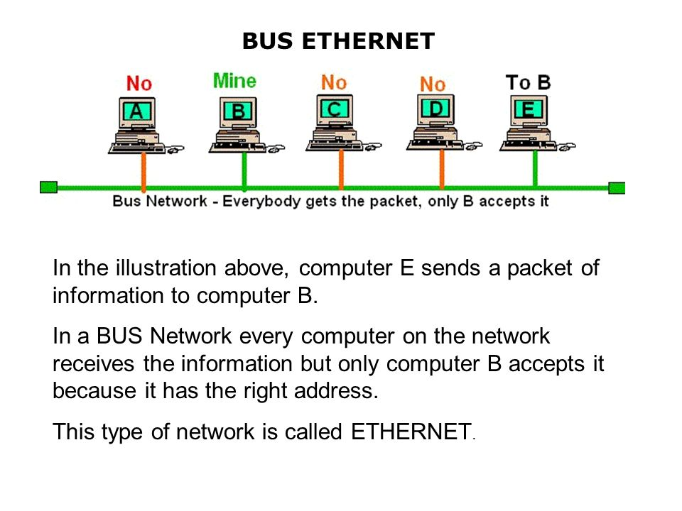 BUS ETHERNET In the illustration above, computer E sends a packet of information to computer B.