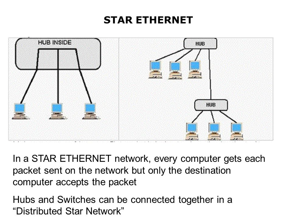 STAR ETHERNET In a STAR ETHERNET network, every computer gets each packet sent on the network but only the destination computer accepts the packet.