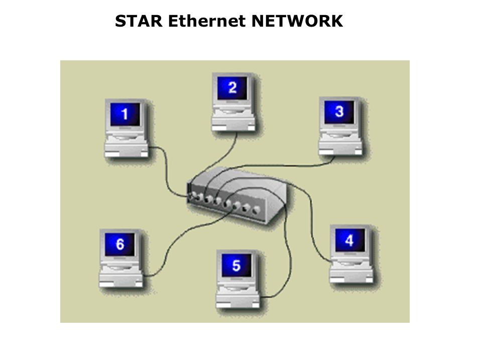 STAR Ethernet NETWORK