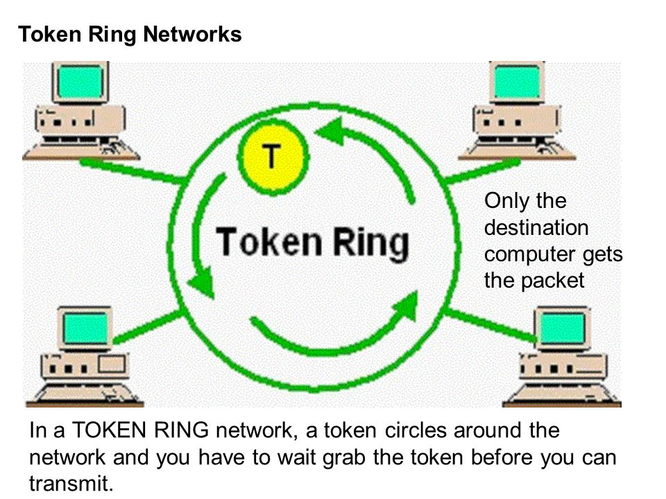 Token Ring Networks Only the destination computer gets the packet.