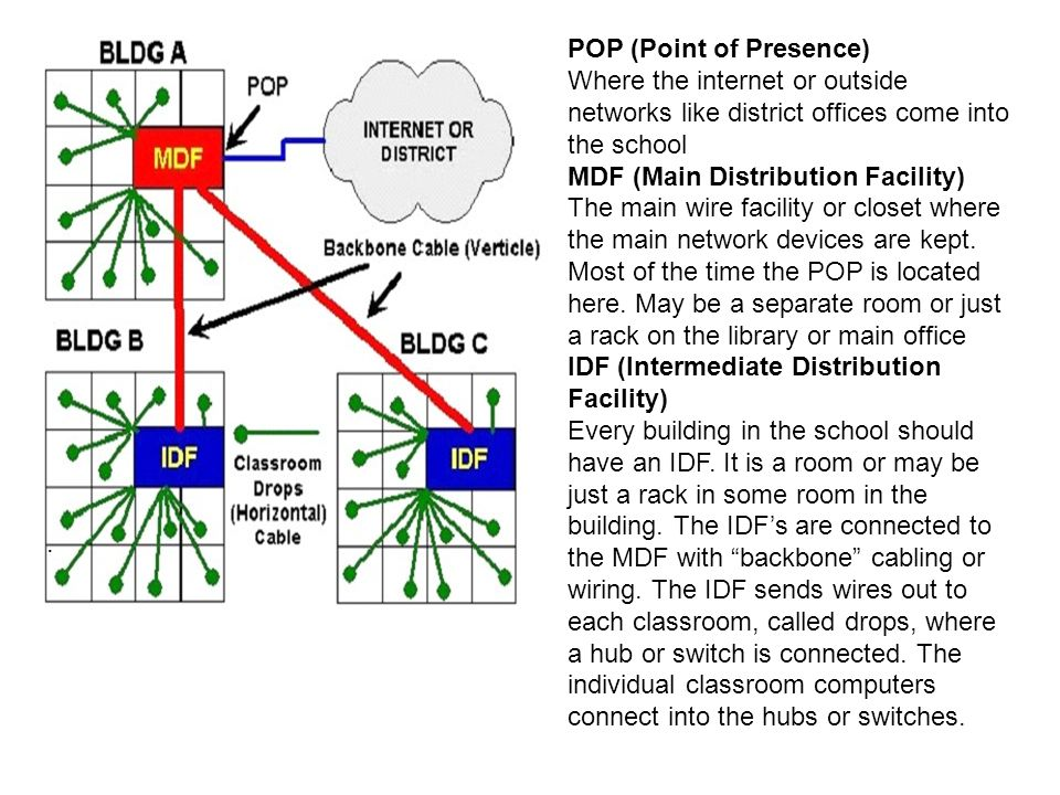 POP (Point of Presence) Where the internet or outside networks like district offices come into the school