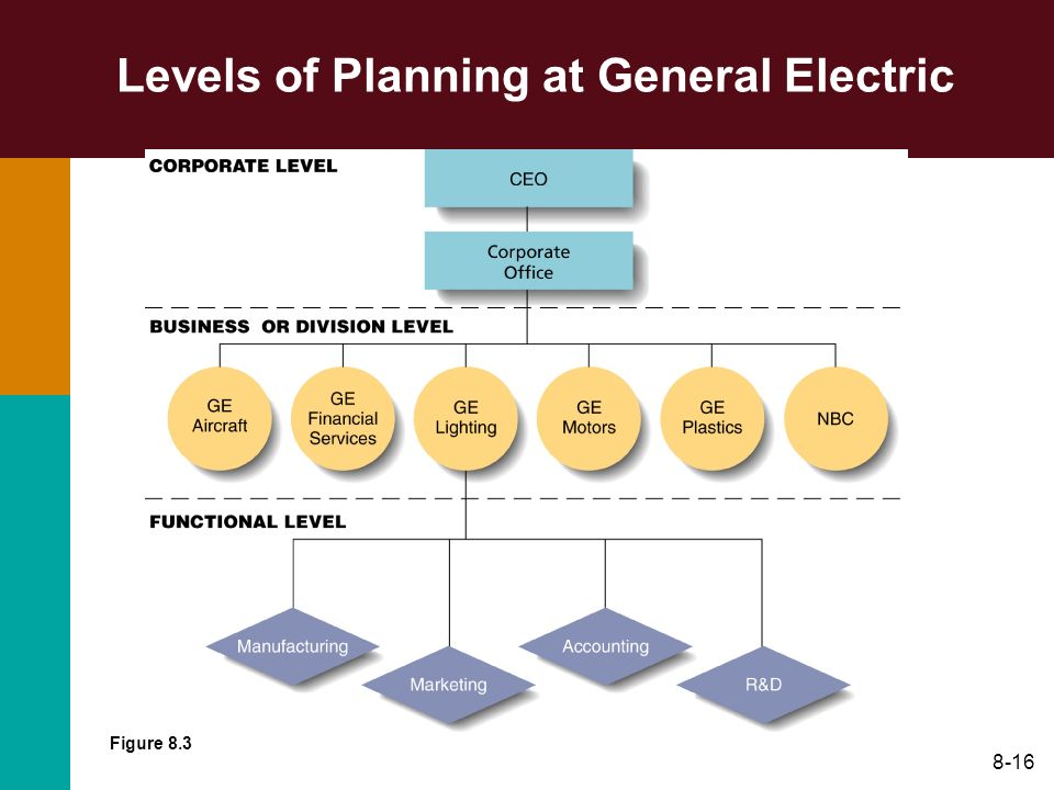 Levels of Planning at General Electric