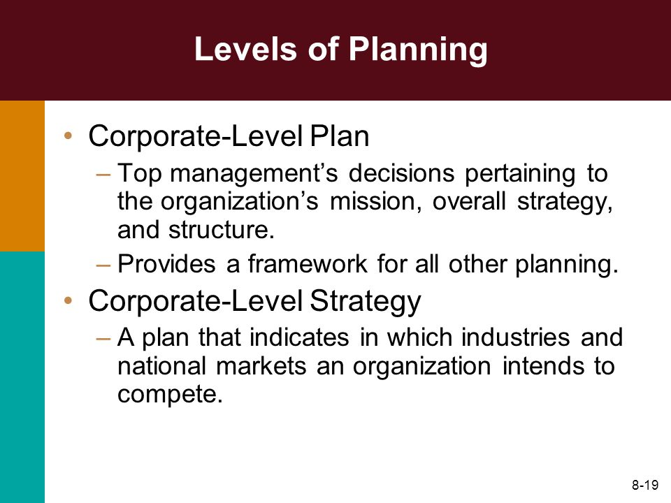 Levels of Planning Corporate-Level Plan Corporate-Level Strategy
