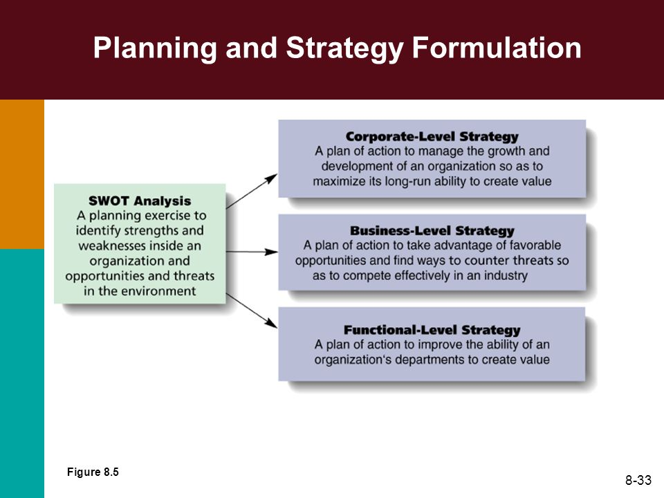 Planning and Strategy Formulation