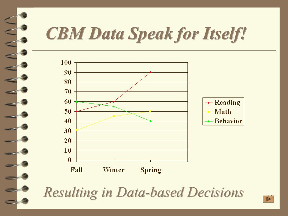CBM Data Speak for Itself!