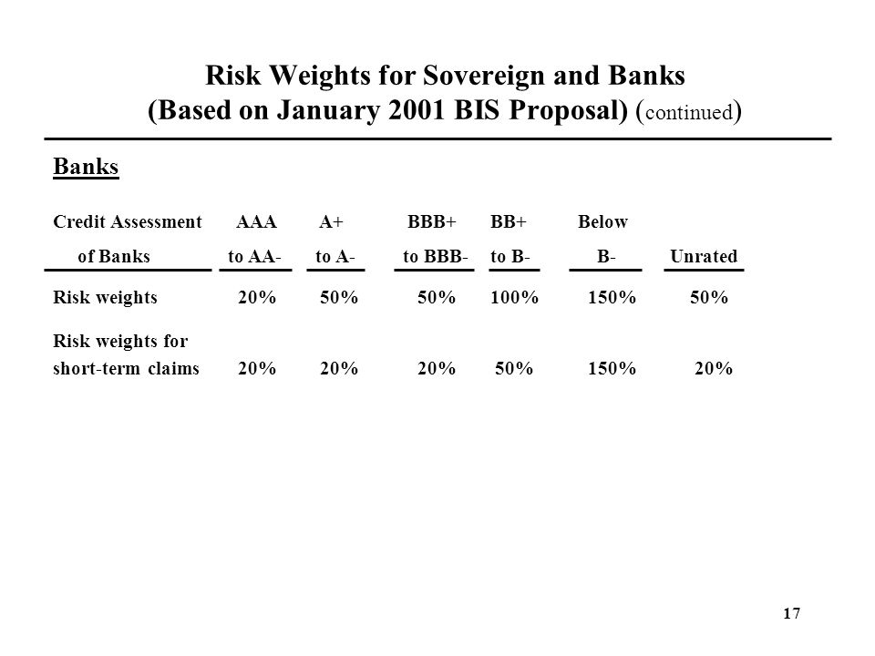 Risk Weights for Sovereign and Banks (Based on January 2001 BIS Proposal) (continued)