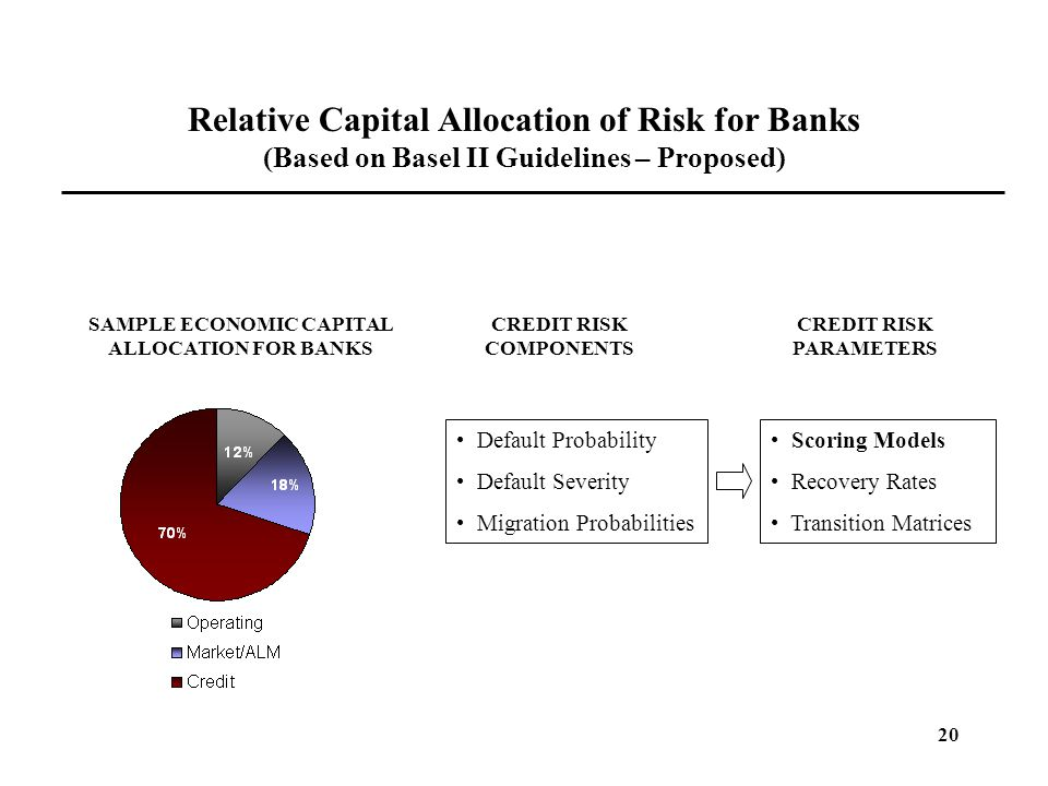Relative Capital Allocation of Risk for Banks (Based on Basel II Guidelines – Proposed)