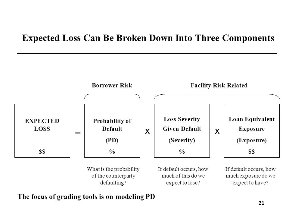 Expected Loss Can Be Broken Down Into Three Components