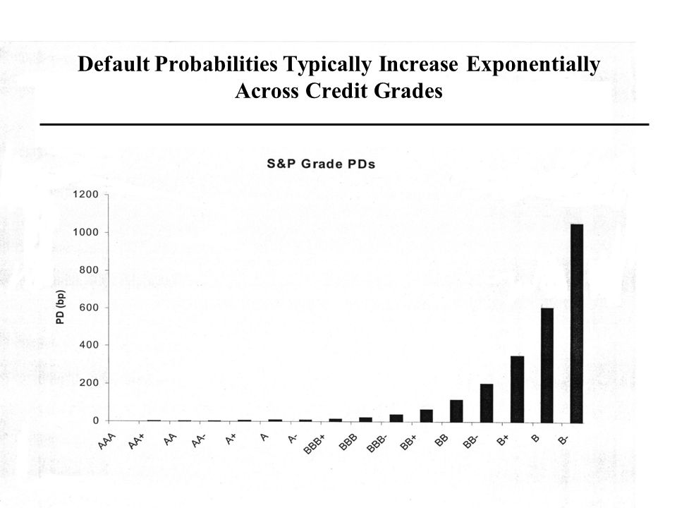Default Probabilities Typically Increase Exponentially Across Credit Grades