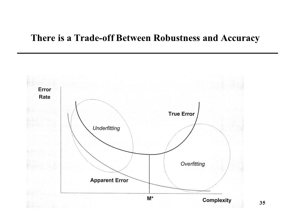 There is a Trade-off Between Robustness and Accuracy