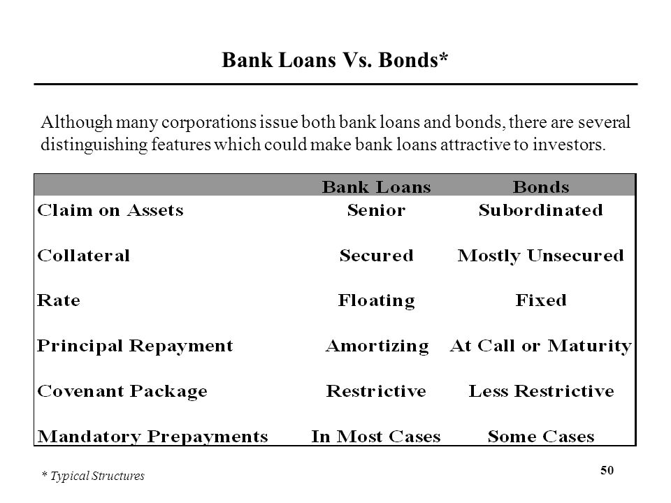 Bank Loans Vs. Bonds*