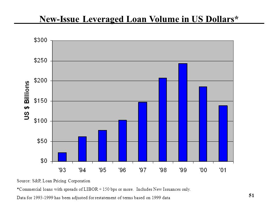 New-Issue Leveraged Loan Volume in US Dollars*
