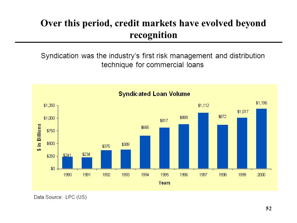 Over this period, credit markets have evolved beyond recognition