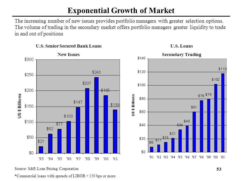 Exponential Growth of Market U.S. Senior Secured Bank Loans